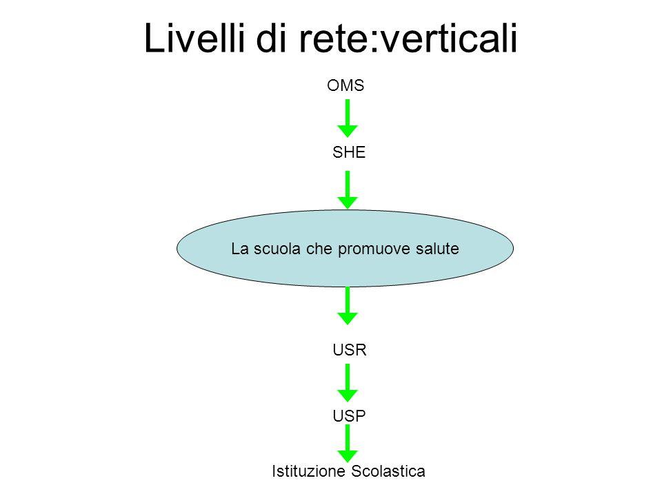 Livelli di rete:verticali La scuola che promuove salute USR USP Istituzione Scolastica SHE OMS