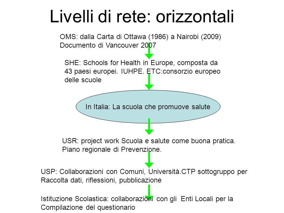 Livelli di rete: orizzontali In Italia: La scuola che promuove salute USR: project work Scuola e salute come buona pratica. Piano regionale di Prevenz