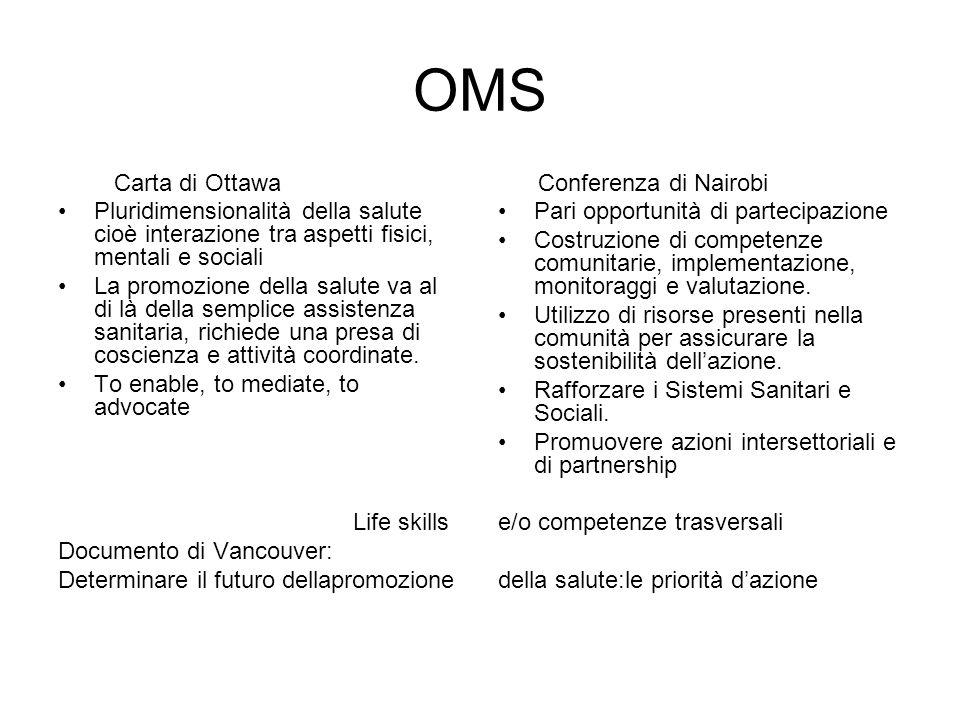 OMS Carta di Ottawa Pluridimensionalità della salute cioè interazione tra aspetti fisici, mentali e sociali La promozione della salute va al di là della semplice assistenza sanitaria, richiede una presa di coscienza e attività coordinate.