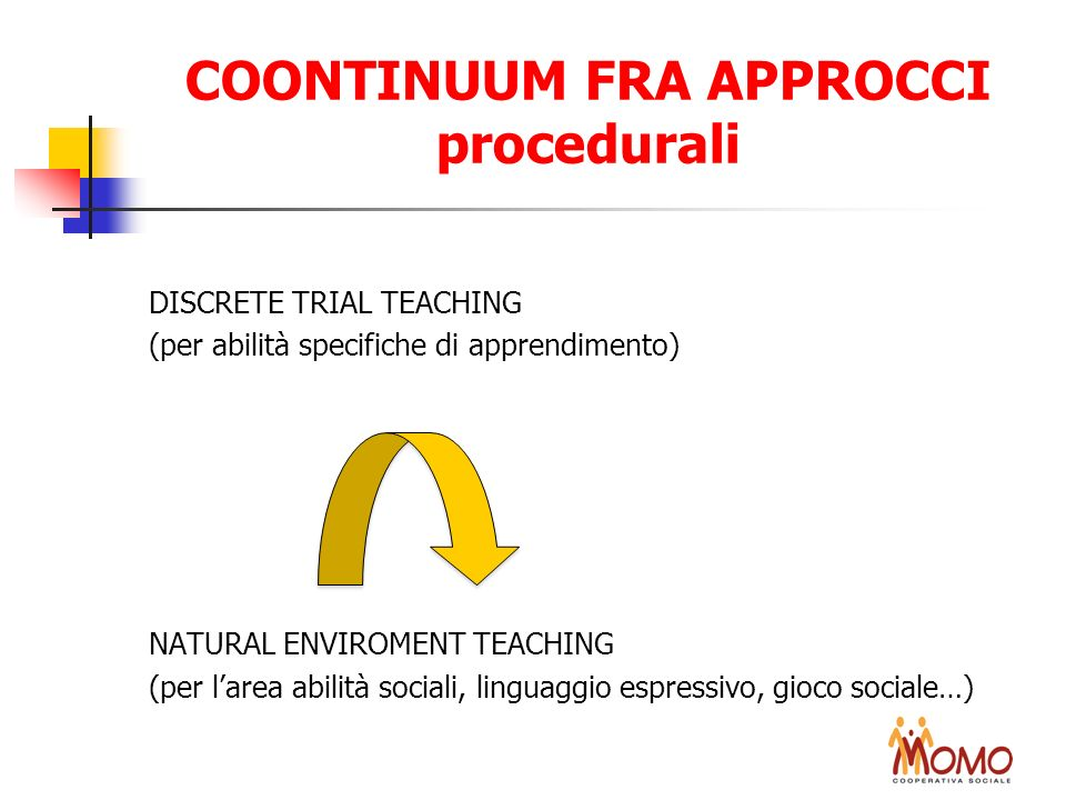 COONTINUUM FRA APPROCCI procedurali DISCRETE TRIAL TEACHING (per abilità specifiche di apprendimento) NATURAL ENVIROMENT TEACHING (per larea abilità s