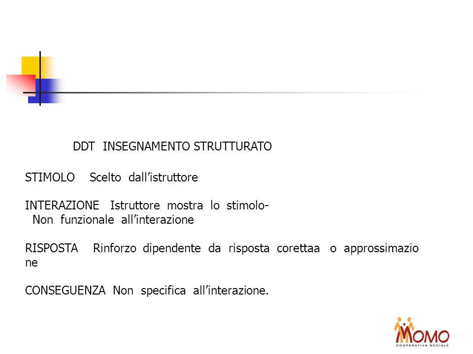 DDT INSEGNAMENTO STRUTTURATO STIMOLO Scelto dallistruttore INTERAZIONE Istruttore mostra lo stimolo- Non funzionale allinterazione RISPOSTA Rinforzo d
