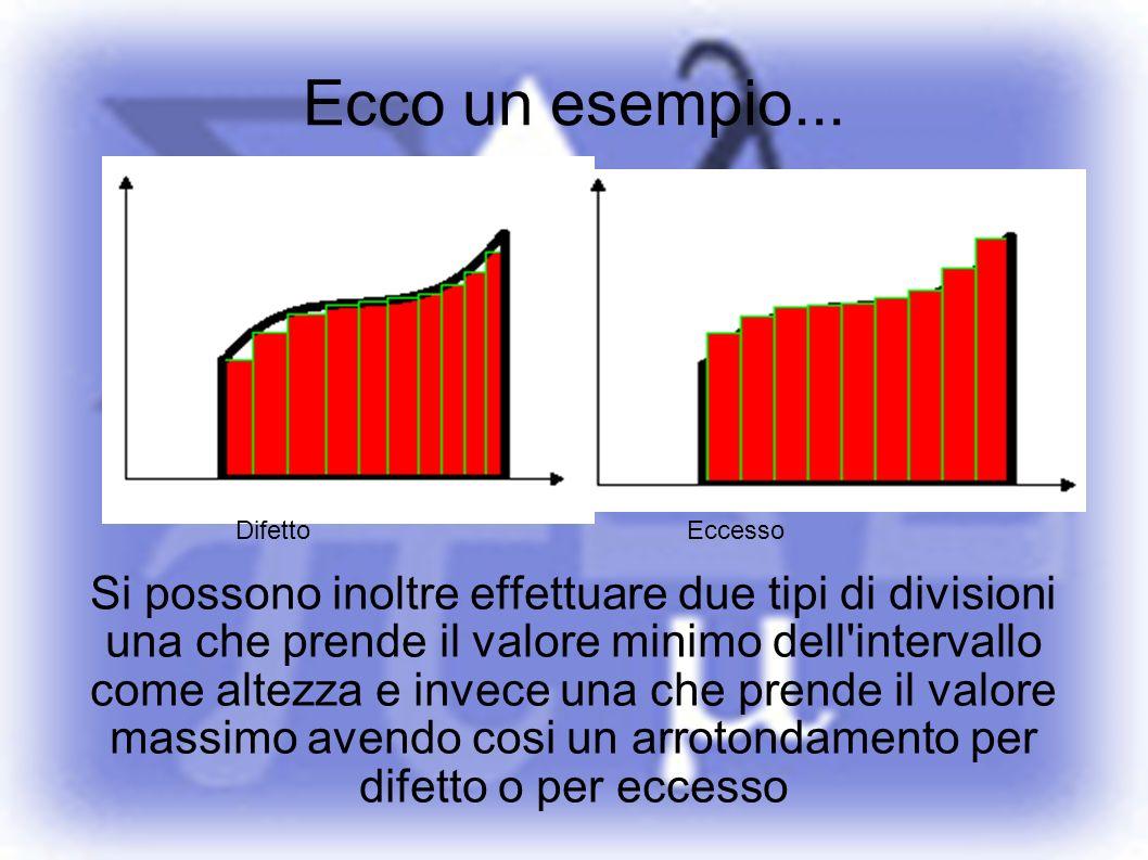 Ecco un esempio... Si possono inoltre effettuare due tipi di divisioni una che prende il valore minimo dell'intervallo come altezza e invece una che p