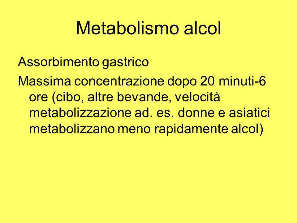 Metabolismo alcol Assorbimento gastrico Massima concentrazione dopo 20 minuti-6 ore (cibo, altre bevande, velocità metabolizzazione ad. es. donne e as