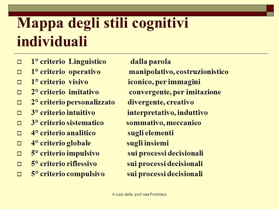 A cura della prof.ssa Portolano Ottimismo educativo La metacognizione rappresenta un ottimismo educativo (realistico perché agganciato ad esiti scient