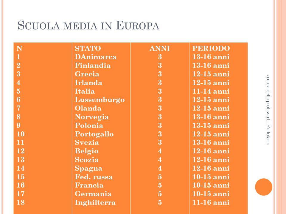 S CUOLA MEDIA IN E UROPA N 1 2 3 4 5 6 7 8 9 10 11 12 13 14 15 16 17 18 STATO DAnimarca Finlandia Grecia Irlanda Italia Lussemburgo Olanda Norvegia Polonia Portogallo Svezia Belgio Scozia Spagna Fed.
