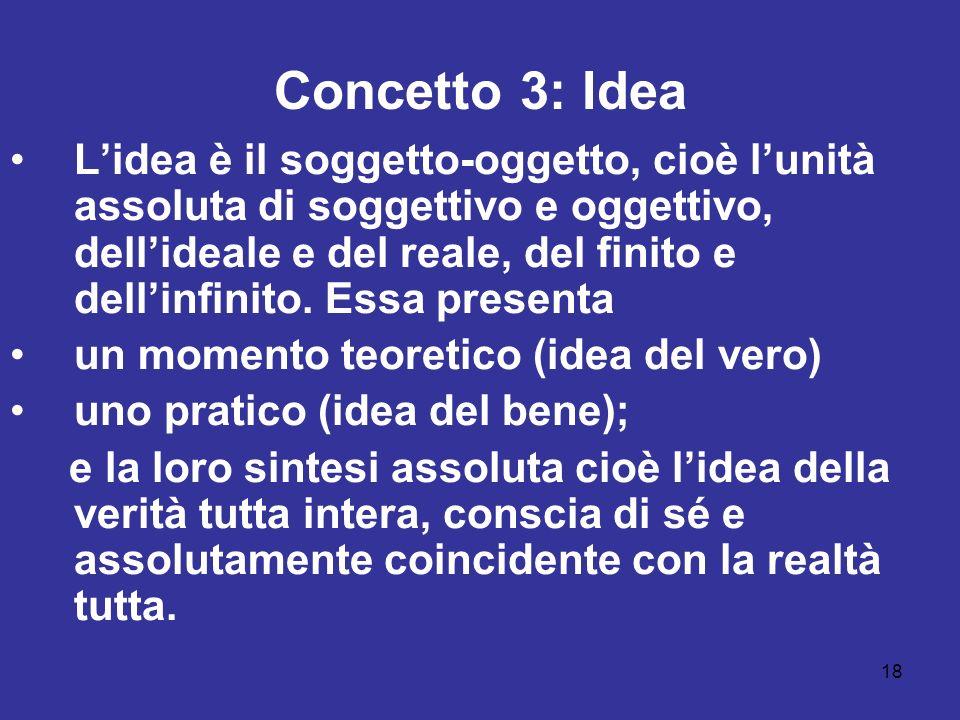 18 Concetto 3: Idea Lidea è il soggetto-oggetto, cioè lunità assoluta di soggettivo e oggettivo, dellideale e del reale, del finito e dellinfinito.