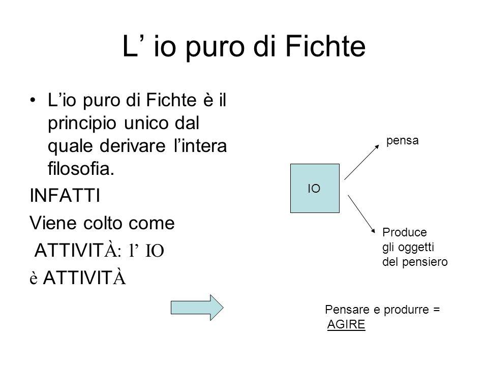 L io puro di Fichte Lio puro di Fichte è il principio unico dal quale derivare lintera filosofia. INFATTI Viene colto come ATTIVIT À: l IO è ATTIVIT À