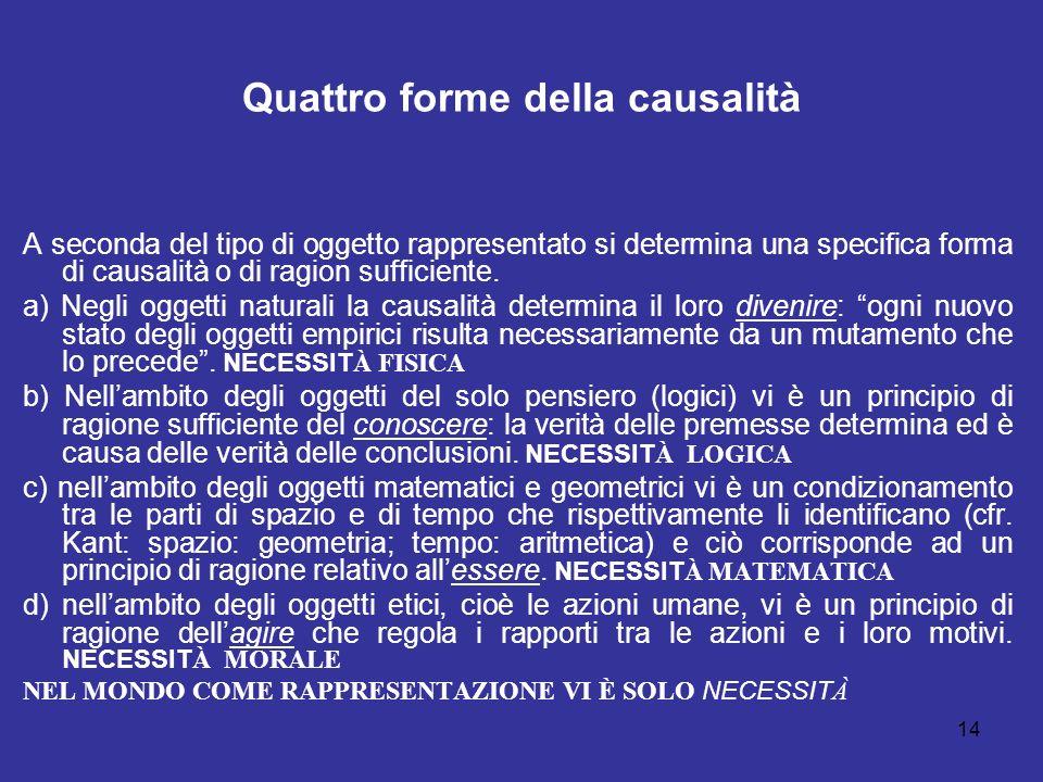 Quattro forme della causalità A seconda del tipo di oggetto rappresentato si determina una specifica forma di causalità o di ragion sufficiente. a) Ne