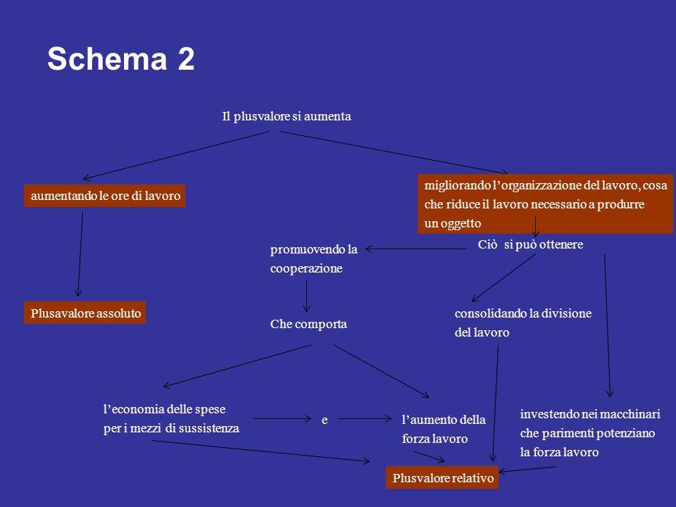 Schema 2 Il plusvalore si aumenta migliorando lorganizzazione del lavoro, cosa che riduce il lavoro necessario a produrre un oggetto aumentando le ore