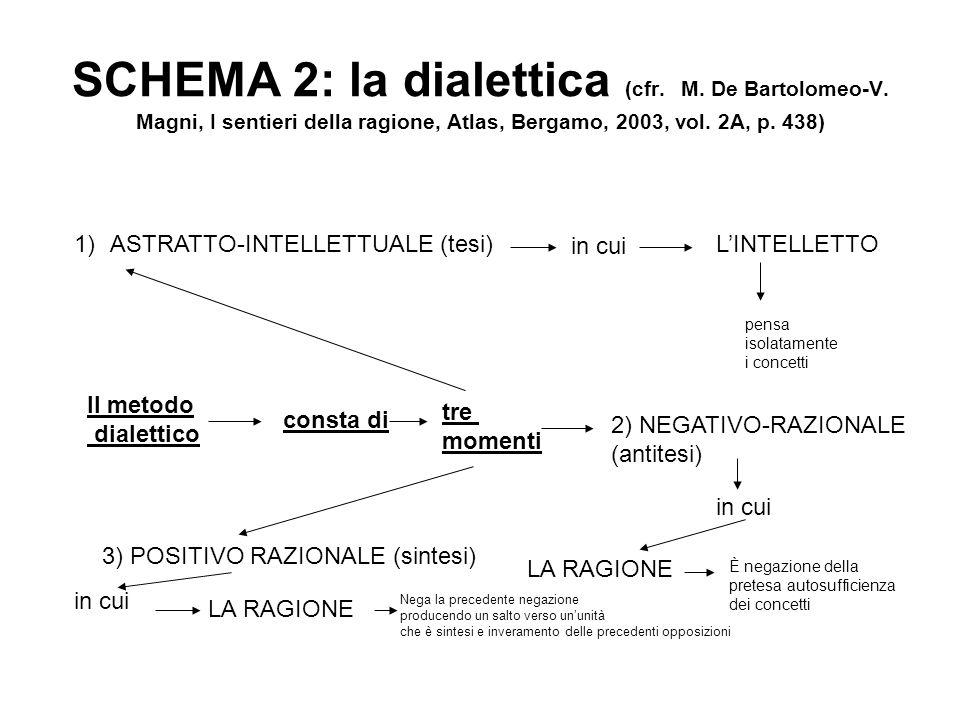 SCHEMA 2: la dialettica (cfr. M. De Bartolomeo-V. Magni, I sentieri della ragione, Atlas, Bergamo, 2003, vol. 2A, p. 438) Il metodo dialettico consta