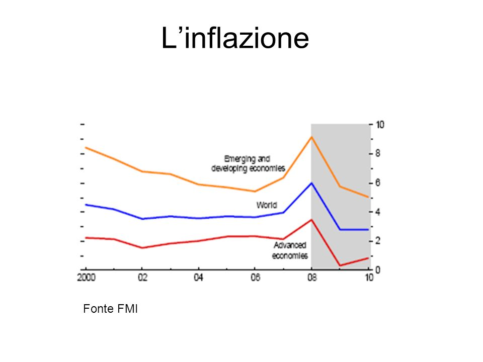 Linflazione Fonte FMI