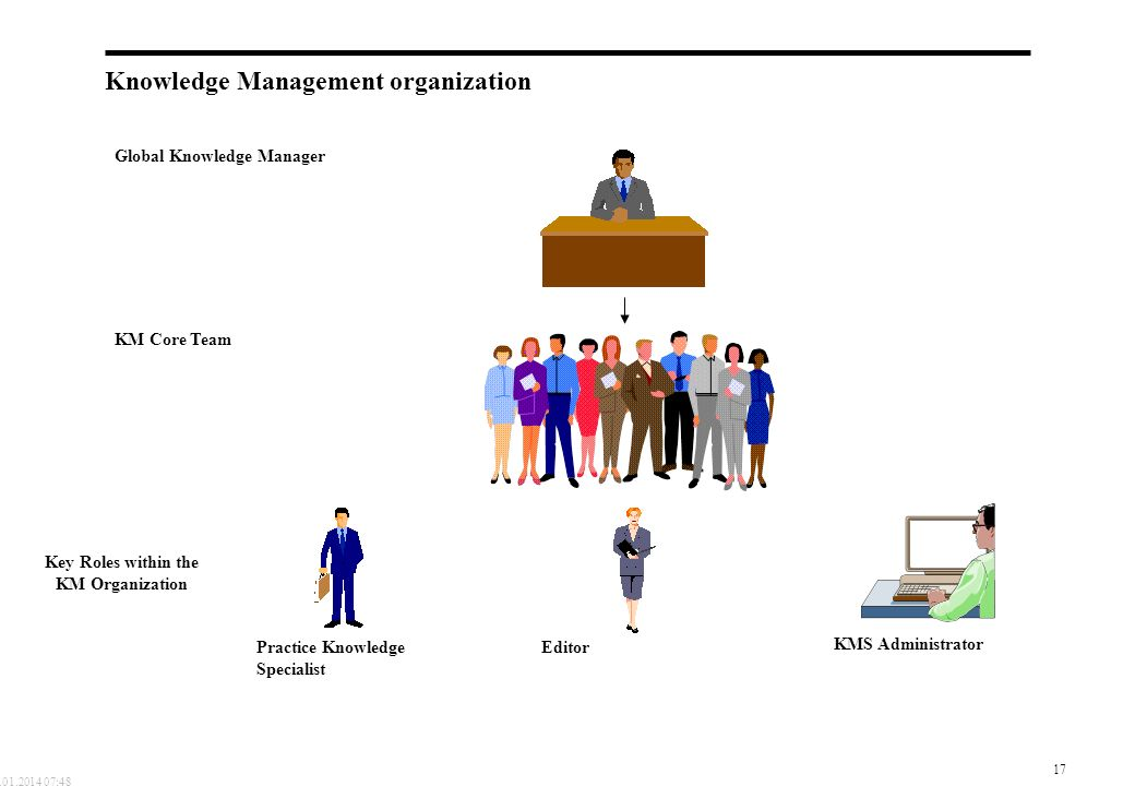 17 19.01.2014 07:48 Knowledge Management organization Global Knowledge Manager KM Core Team Editor KMS Administrator Practice Knowledge Specialist Key Roles within the KM Organization