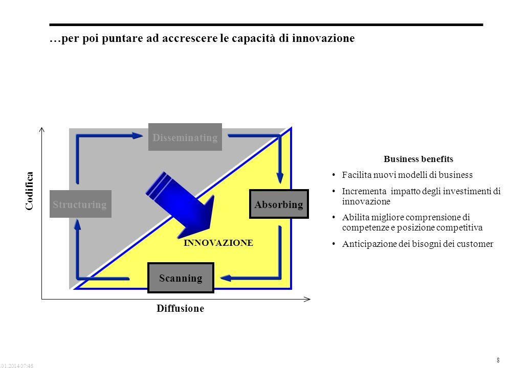 8 19.01.2014 07:48 …per poi puntare ad accrescere le capacità di innovazione Codifica Diffusione Disseminating Structuring Absorbing Scanning Business