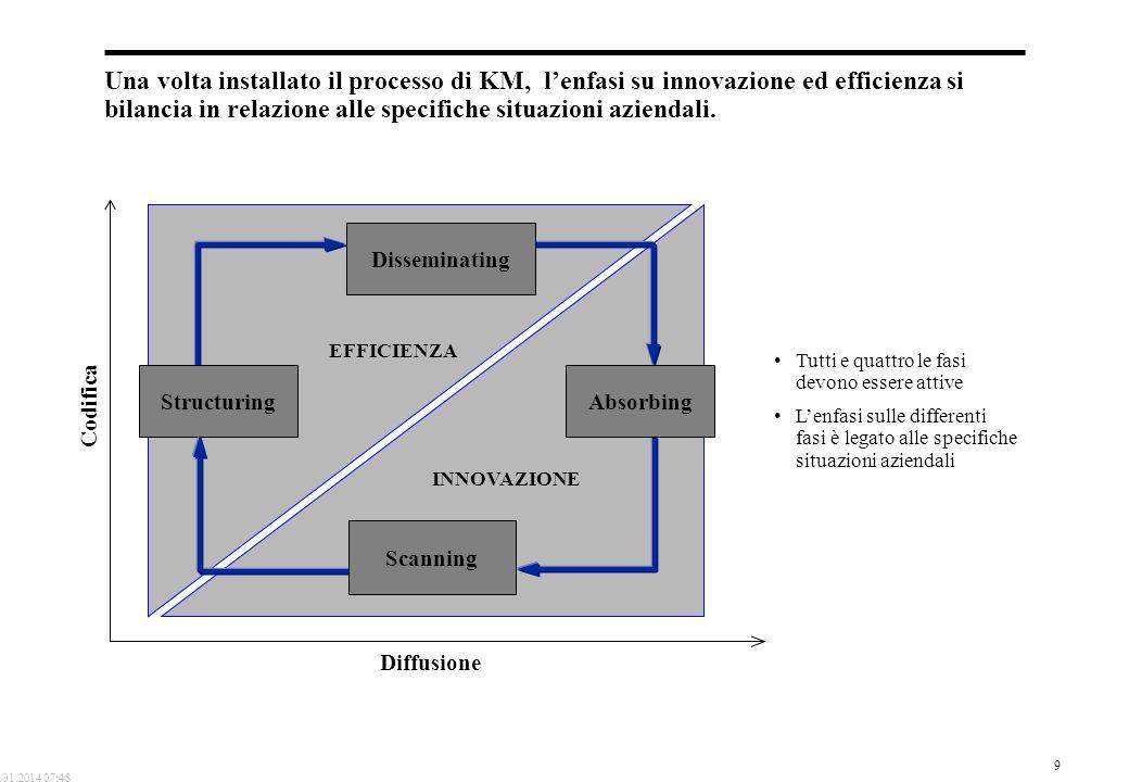 9 19.01.2014 07:48 Una volta installato il processo di KM, lenfasi su innovazione ed efficienza si bilancia in relazione alle specifiche situazioni az