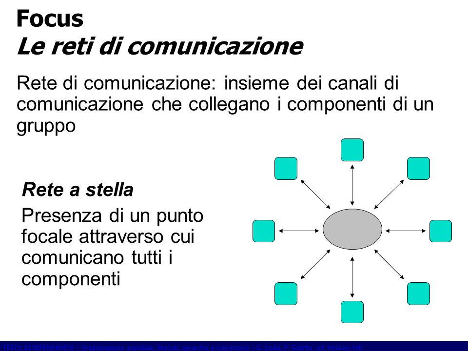 TESTO DI RIFERIMENTO - Organizzazione aziendale. Mercati, gerarchie e convenzioni - G. Costa, P. Gubitta ed. McGraw-Hill Focus Le reti di comunicazion