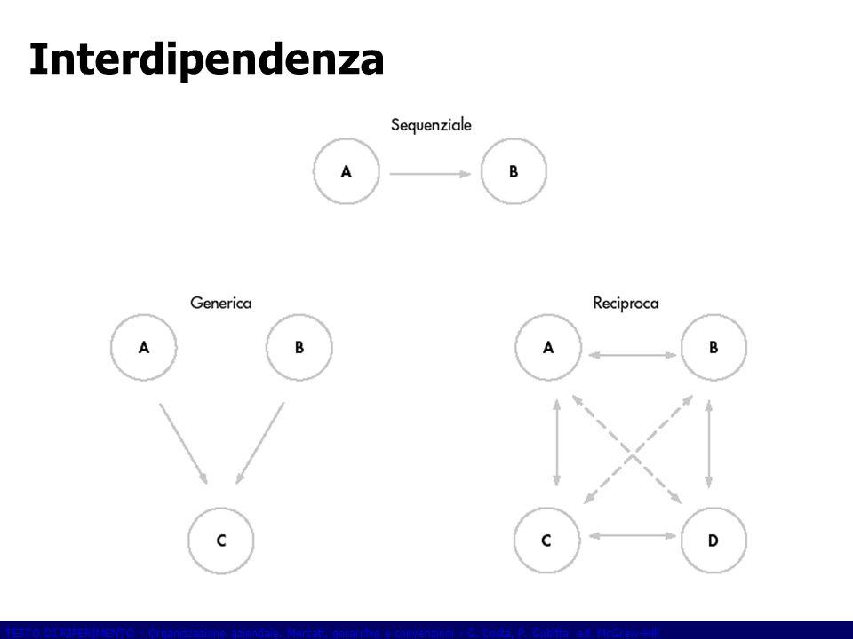 TESTO DI RIFERIMENTO - Organizzazione aziendale. Mercati, gerarchie e convenzioni - G. Costa, P. Gubitta ed. McGraw-Hill Interdipendenza