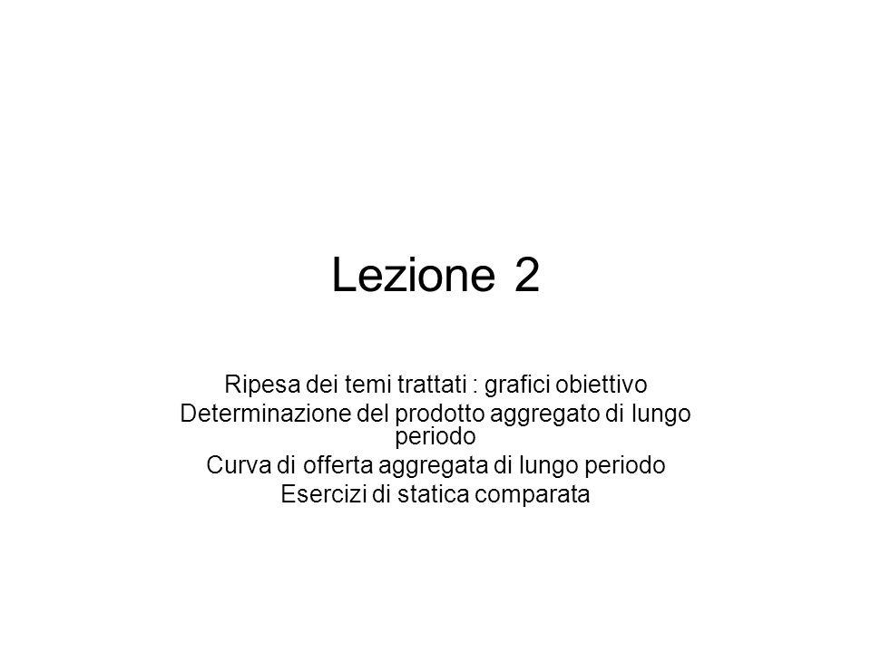 Lezione 2 Ripesa dei temi trattati : grafici obiettivo Determinazione del prodotto aggregato di lungo periodo Curva di offerta aggregata di lungo peri
