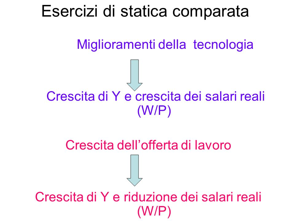 Esercizi di statica comparata Miglioramenti della tecnologia Crescita di Y e crescita dei salari reali (W/P) Crescita dellofferta di lavoro Crescita d
