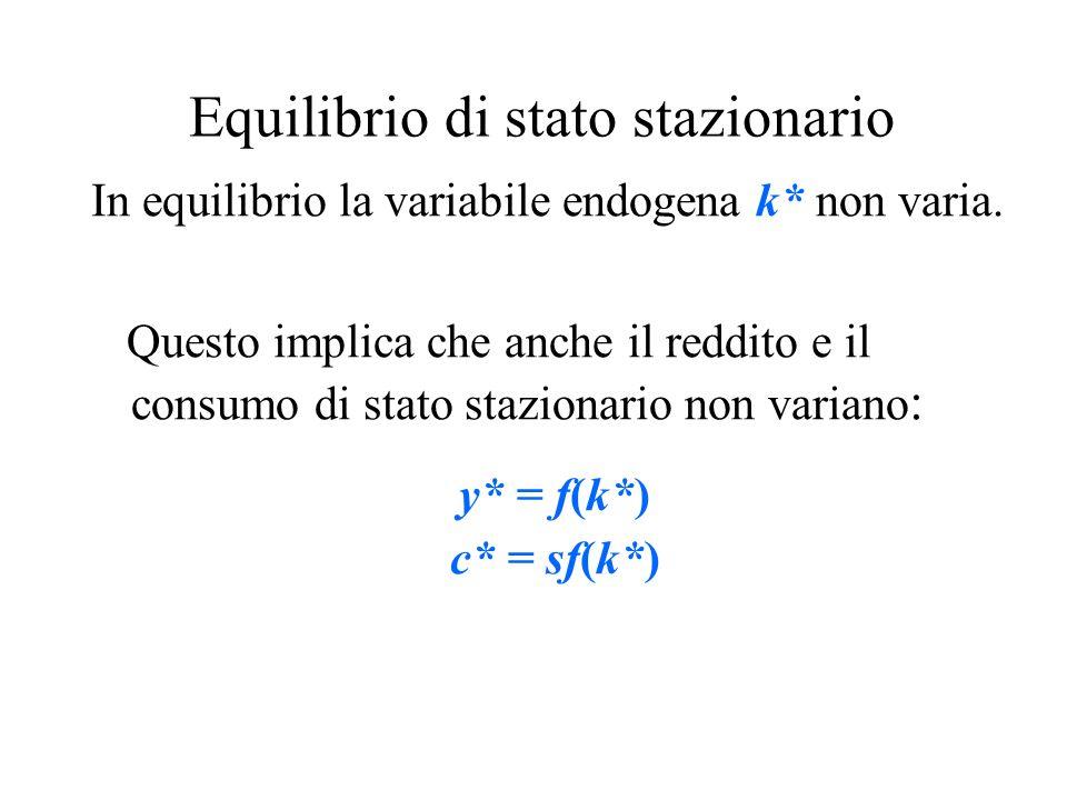 Equilibrio di stato stazionario In equilibrio la variabile endogena k* non varia. Questo implica che anche il reddito e il consumo di stato stazionari