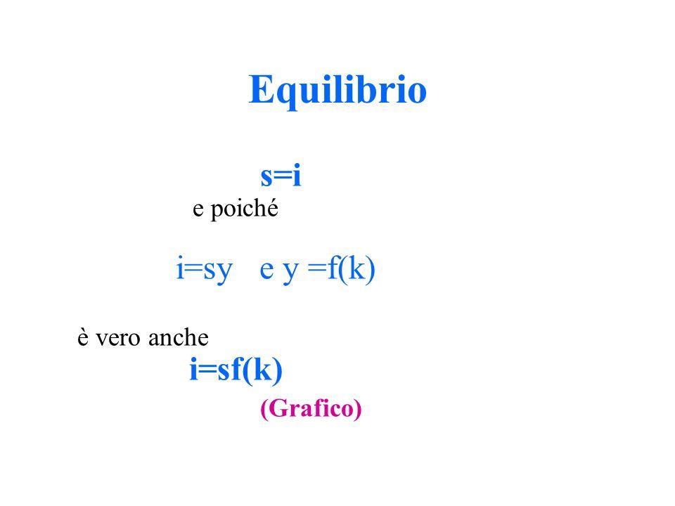 Equilibrio s=i e poiché i=sy e y =f(k) è vero anche i=sf(k) (Grafico)