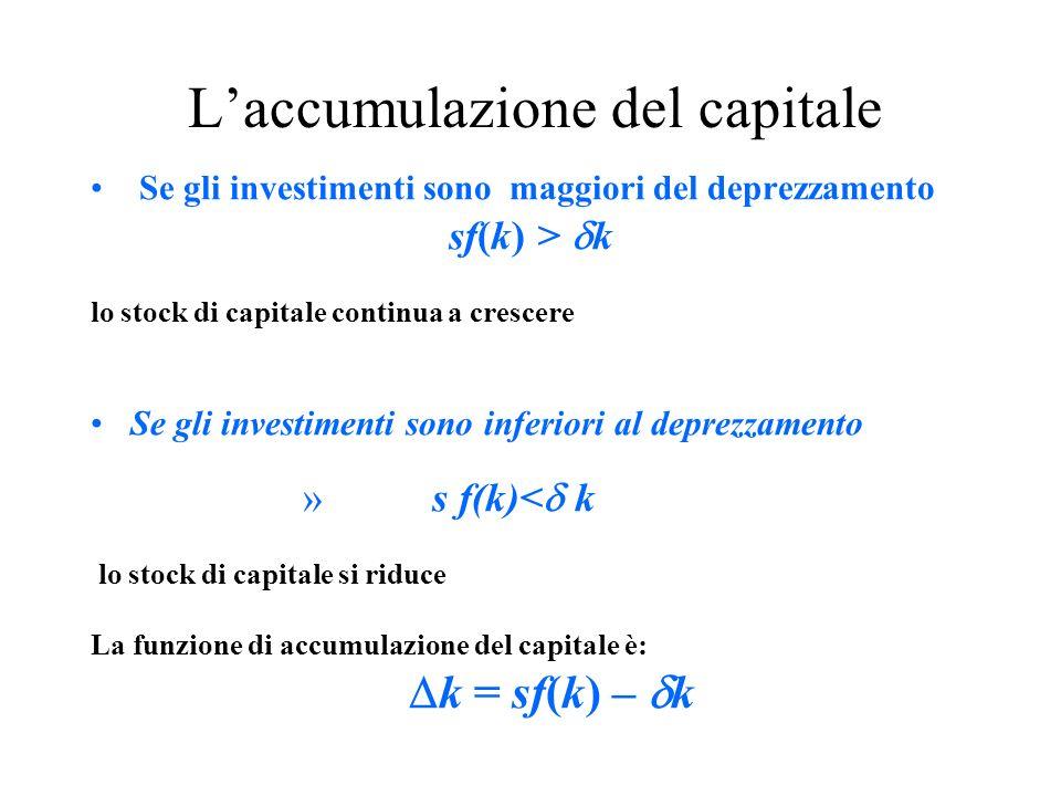 Laccumulazione del capitale Se gli investimenti sono maggiori del deprezzamento sf(k) > k lo stock di capitale continua a crescere Se gli investimenti sono inferiori al deprezzamento » s f(k)< k lo stock di capitale si riduce La funzione di accumulazione del capitale è: k = sf(k) – k