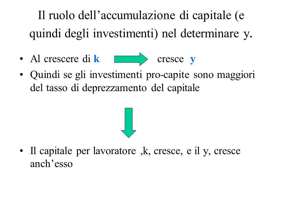 Il ruolo dellaccumulazione di capitale (e quindi degli investimenti) nel determinare y. Al crescere di k cresce y Quindi se gli investimenti pro-capit