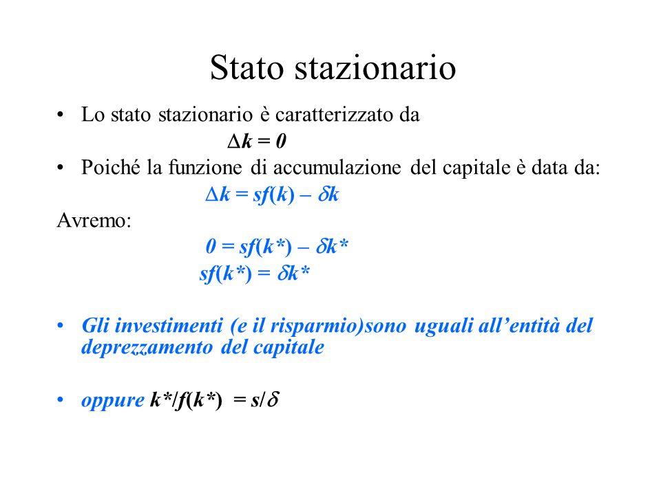 Stato stazionario Lo stato stazionario è caratterizzato da k = 0 Poiché la funzione di accumulazione del capitale è data da: k = sf(k) – k Avremo: 0 = sf(k*) – k* sf(k*) = k* Gli investimenti (e il risparmio)sono uguali allentità del deprezzamento del capitale oppure k*/f(k*) = s/