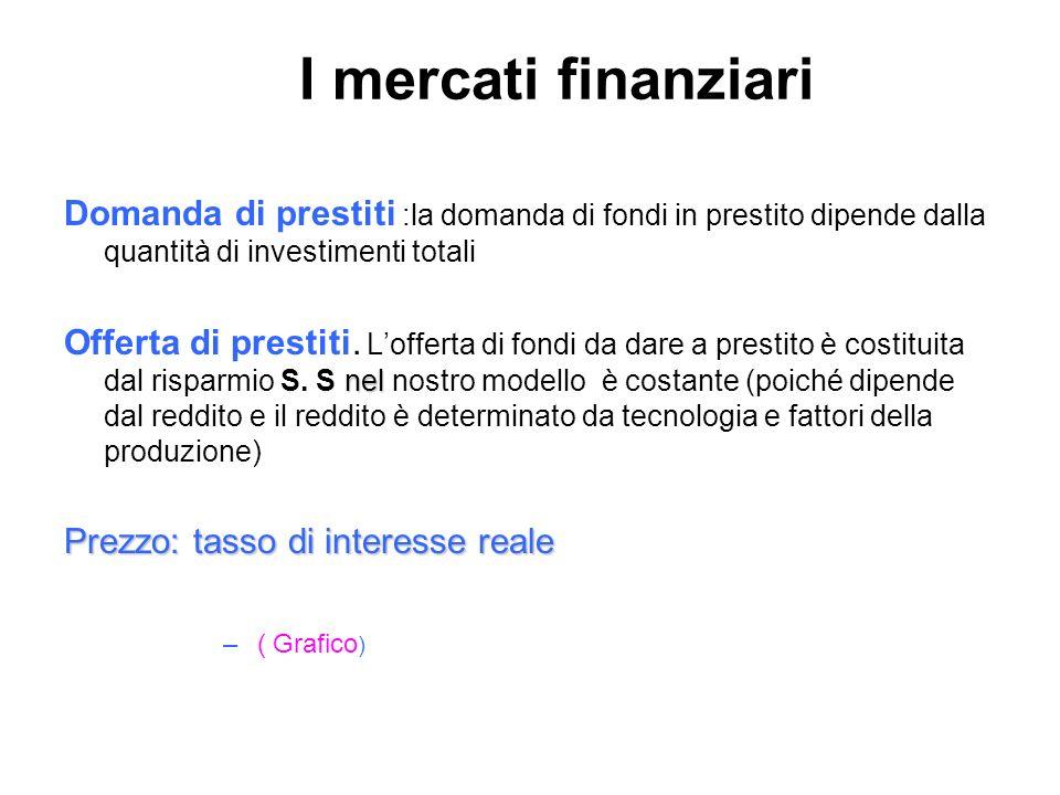 I mercati finanziari Domanda di prestiti :la domanda di fondi in prestito dipende dalla quantità di investimenti totali nel Offerta di prestiti. Loffe
