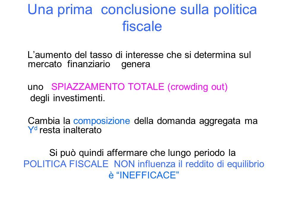 Una prima conclusione sulla politica fiscale Laumento del tasso di interesse che si determina sul mercato finanziario genera uno SPIAZZAMENTO TOTALE (crowding out) degli investimenti.