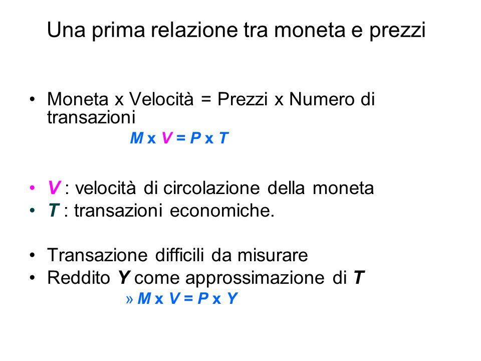 Una prima relazione tra moneta e prezzi Moneta x Velocità = Prezzi x Numero di transazioni M x V = P x T V : velocità di circolazione della moneta T : transazioni economiche.