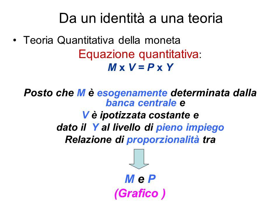 Da un identità a una teoria Teoria Quantitativa della moneta Equazione quantitativa : M x V = P x Y Posto che M è esogenamente determinata dalla banca centrale e V è ipotizzata costante e dato il Y al livello di pieno impiego Relazione di proporzionalità tra M e P (Grafico )