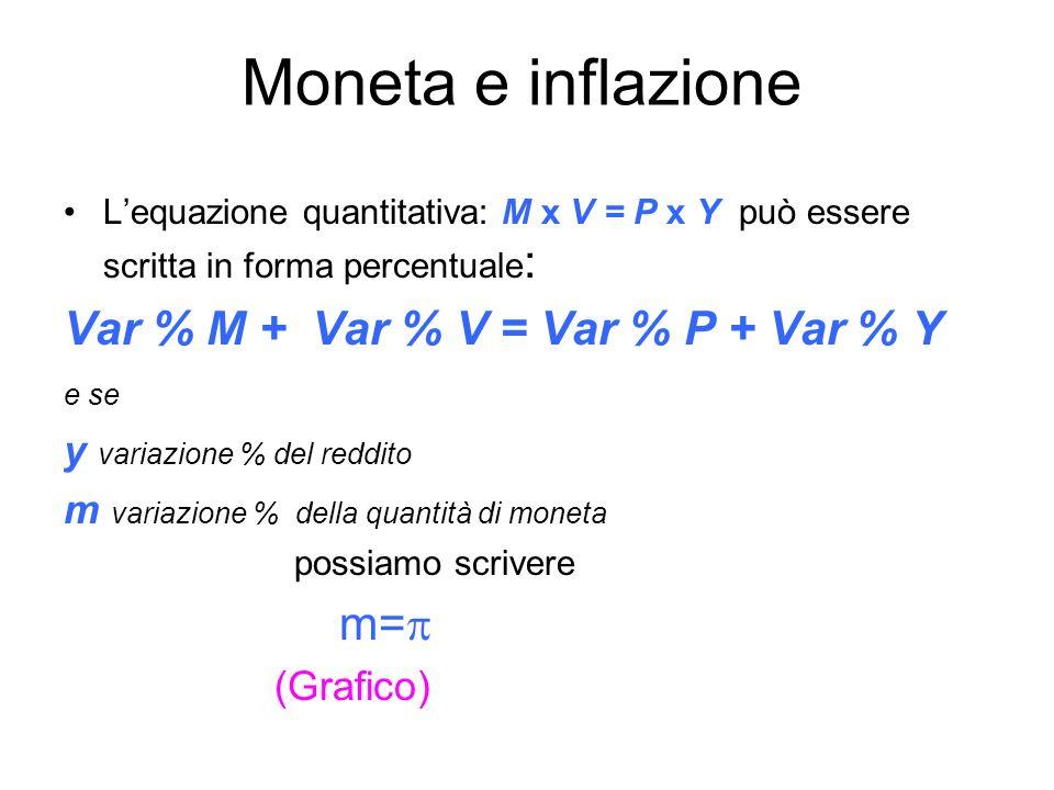 Moneta e inflazione Lequazione quantitativa: M x V = P x Y può essere scritta in forma percentuale : Var % M + Var % V = Var % P + Var % Y e se y variazione % del reddito m variazione % della quantità di moneta possiamo scrivere m= (Grafico)