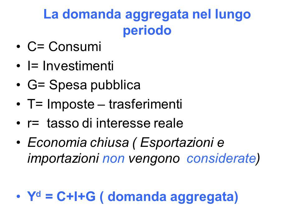 La domanda aggregata nel lungo periodo C= Consumi I= Investimenti G= Spesa pubblica T= Imposte – trasferimenti r= tasso di interesse reale Economia chiusa ( Esportazioni e importazioni non vengono considerate) Y d = C+I+G ( domanda aggregata)