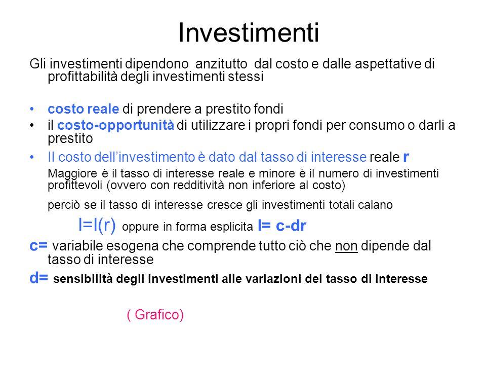 Investimenti Gli investimenti dipendono anzitutto dal costo e dalle aspettative di profittabilità degli investimenti stessi costo reale di prendere a