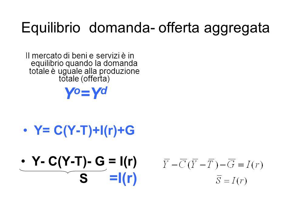 Equilibrio domanda- offerta aggregata Il mercato di beni e servizi è in equilibrio quando la domanda totale è uguale alla produzione totale (offerta) Y o =Y d Y= C(Y-T)+I(r)+G Y- C(Y-T)- G = I(r) S =I(r)