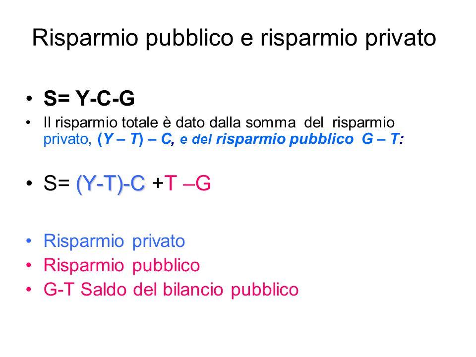 Risparmio pubblico e risparmio privato S= Y-C-G Il risparmio totale è dato dalla somma del risparmio privato, (Y – T) – C, e del risparmio pubblico G – T: (Y-T)-CS= (Y-T)-C +T –G Risparmio privato Risparmio pubblico G-T Saldo del bilancio pubblico