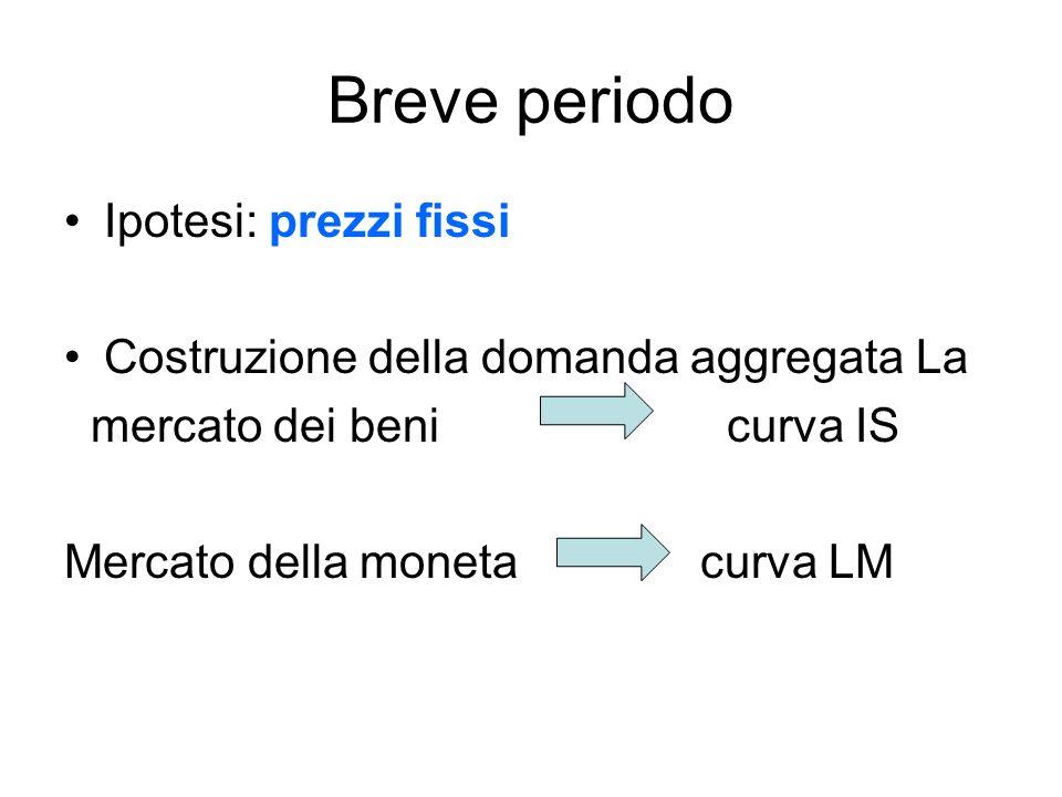 Breve periodo Ipotesi: prezzi fissi Costruzione della domanda aggregata La mercato dei beni curva IS Mercato della moneta curva LM