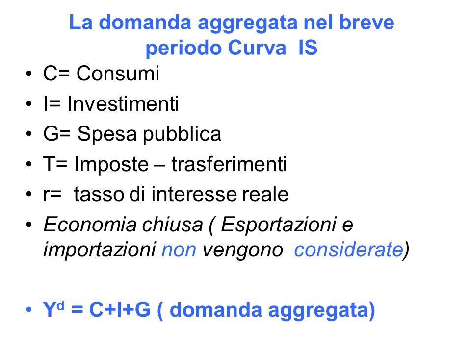 La domanda aggregata nel breve periodo Curva IS C= Consumi I= Investimenti G= Spesa pubblica T= Imposte – trasferimenti r= tasso di interesse reale Economia chiusa ( Esportazioni e importazioni non vengono considerate) Y d = C+I+G ( domanda aggregata)