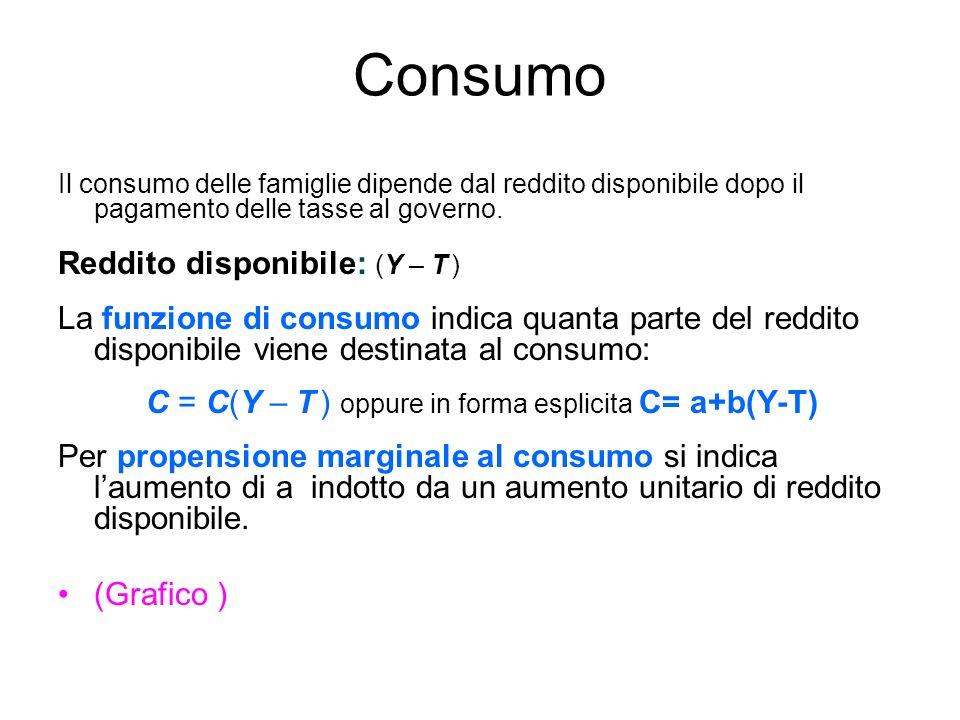 Consumo Il consumo delle famiglie dipende dal reddito disponibile dopo il pagamento delle tasse al governo.