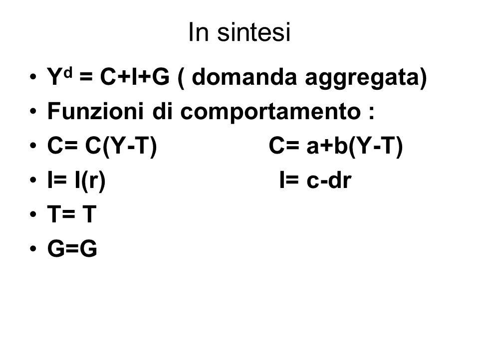 In sintesi Y d = C+I+G ( domanda aggregata) Funzioni di comportamento : C= C(Y-T) C= a+b(Y-T) I= I(r) I= c-dr T= T G=G