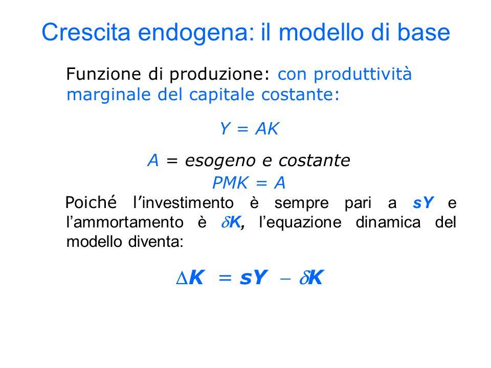 Funzione di produzione: con produttività marginale del capitale costante: Y = AK A = esogeno e costante PMK = A Poiché l investimento è sempre pari a sY e lammortamento è K, lequazione dinamica del modello diventa: K = sY K Crescita endogena: il modello di base