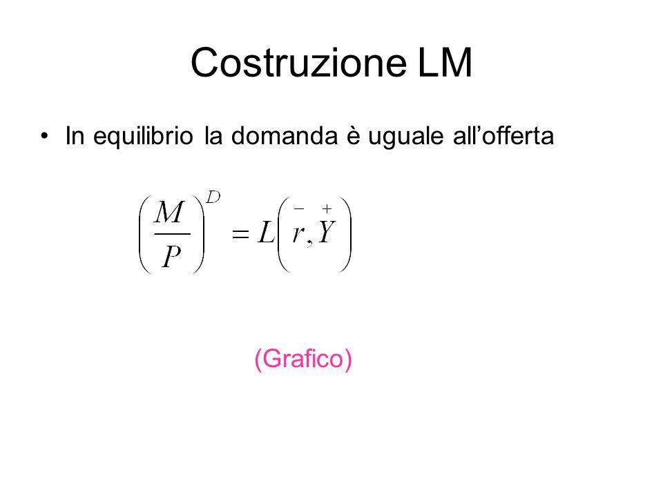 Costruzione LM In equilibrio la domanda è uguale allofferta (Grafico)