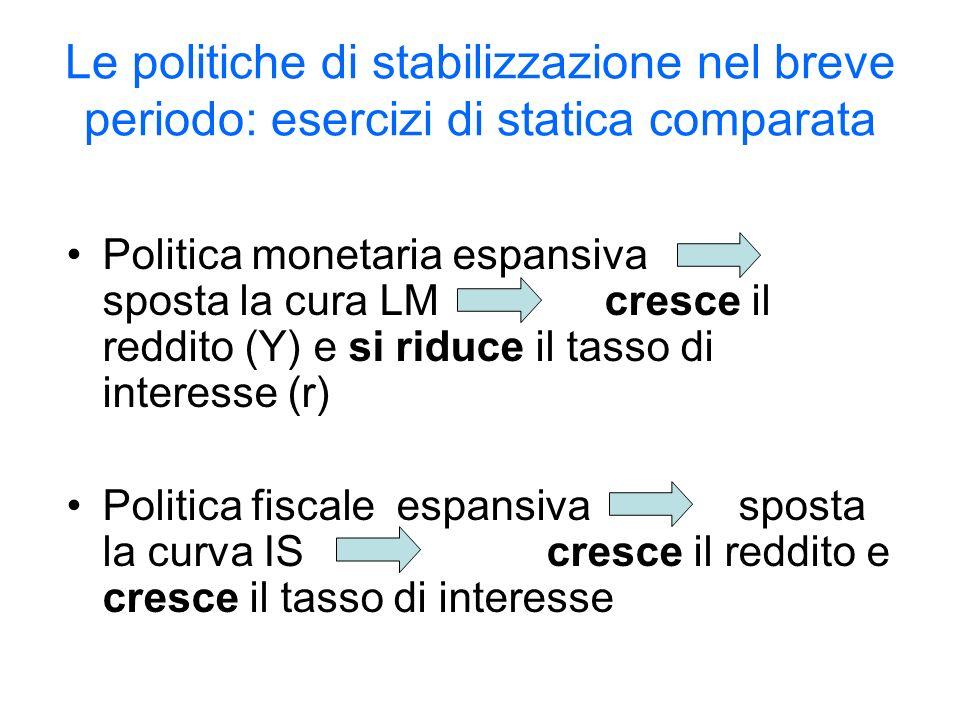 Le politiche di stabilizzazione nel breve periodo: esercizi di statica comparata Politica monetaria espansiva sposta la cura LM cresce il reddito (Y) e si riduce il tasso di interesse (r) Politica fiscale espansiva sposta la curva IS cresce il reddito e cresce il tasso di interesse