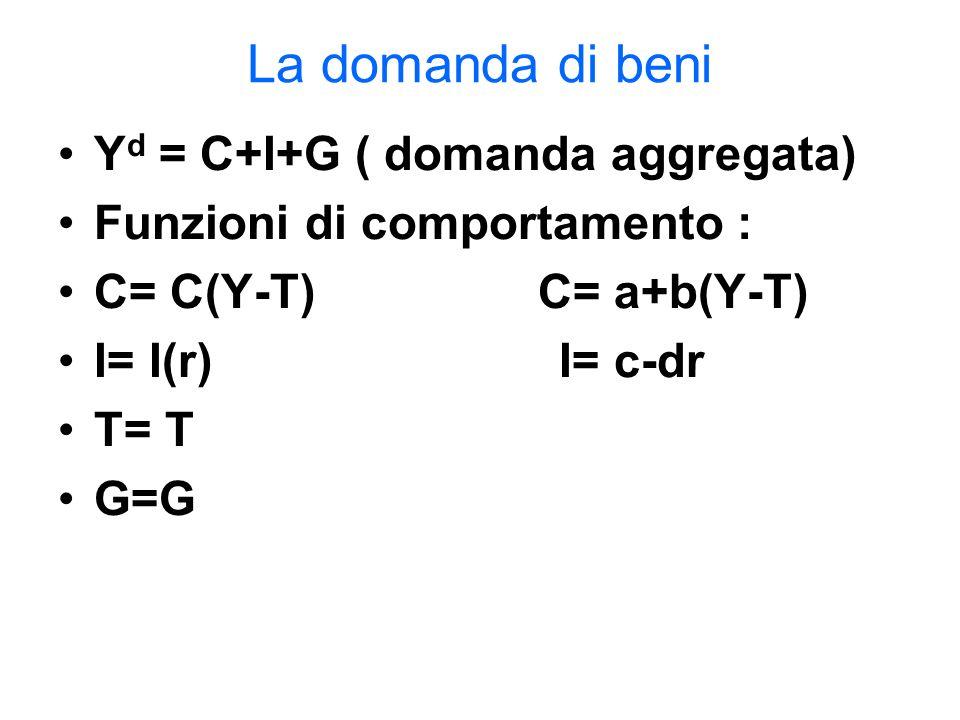 La domanda di beni Y d = C+I+G ( domanda aggregata) Funzioni di comportamento : C= C(Y-T) C= a+b(Y-T) I= I(r) I= c-dr T= T G=G