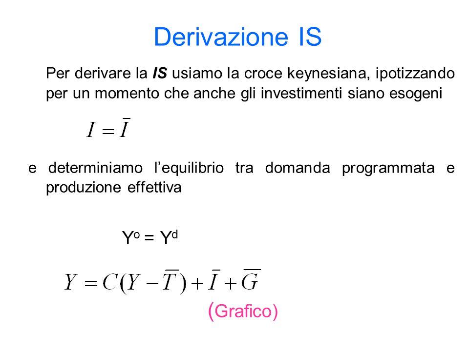 Derivazione IS Per derivare la IS usiamo la croce keynesiana, ipotizzando per un momento che anche gli investimenti siano esogeni e determiniamo lequilibrio tra domanda programmata e produzione effettiva Y o = Y d ( Grafico)