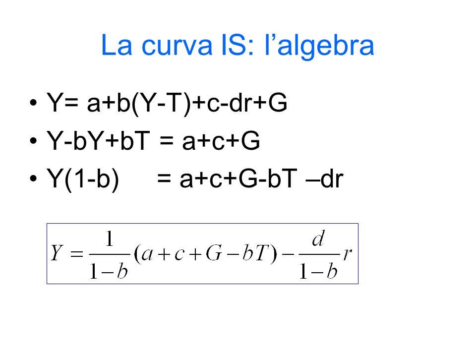 La curva IS: lalgebra Y= a+b(Y-T)+c-dr+G Y-bY+bT = a+c+G Y(1-b) = a+c+G-bT –dr