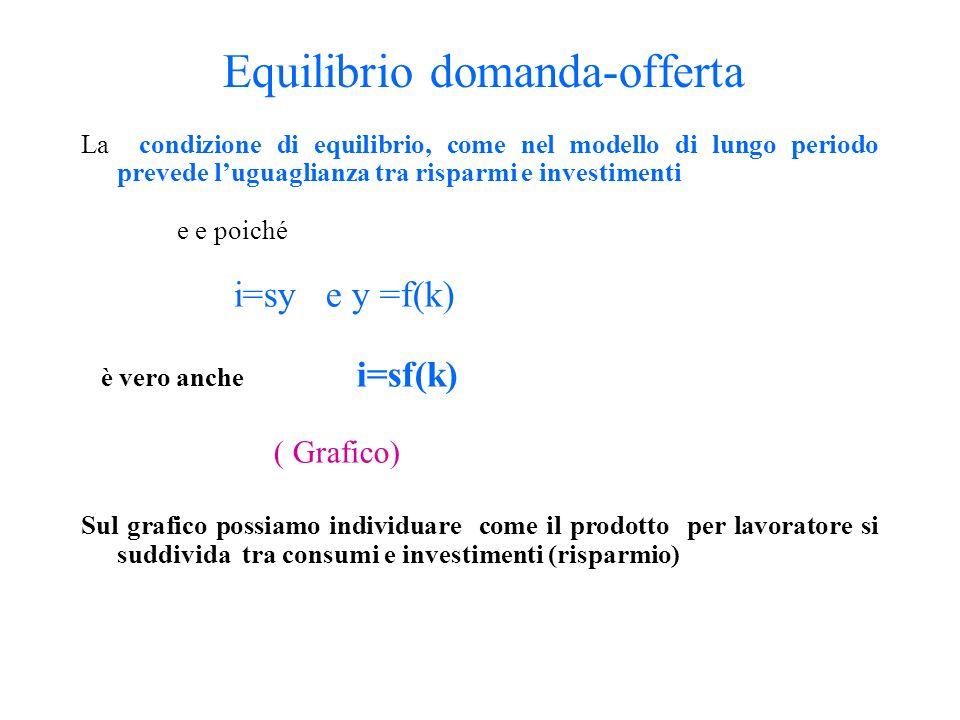 Equilibrio domanda-offerta La condizione di equilibrio, come nel modello di lungo periodo prevede luguaglianza tra risparmi e investimenti e e poiché