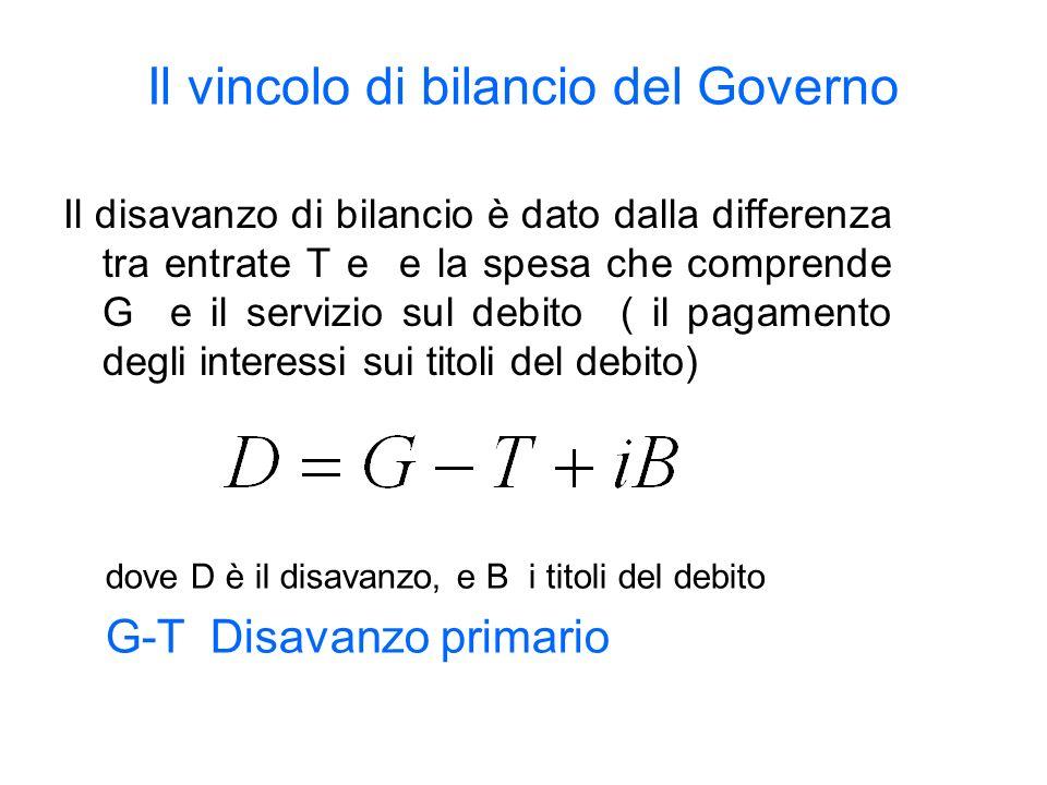 Il vincolo di bilancio del Governo Il disavanzo di bilancio è dato dalla differenza tra entrate T e e la spesa che comprende G e il servizio sul debito ( il pagamento degli interessi sui titoli del debito) dove D è il disavanzo, e B i titoli del debito G-T Disavanzo primario
