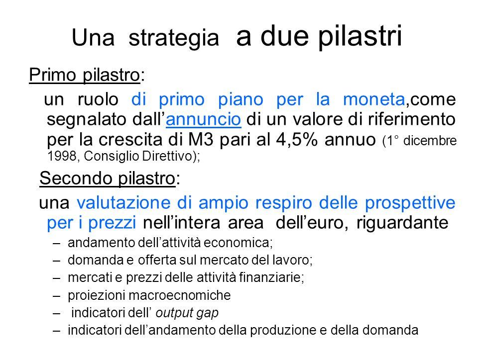 Una strategia a due pilastri Primo pilastro: un ruolo di primo piano per la moneta,come segnalato dallannuncio di un valore di riferimento per la crescita di M3 pari al 4,5% annuo (1° dicembre 1998, Consiglio Direttivo); Secondo pilastro: una valutazione di ampio respiro delle prospettive per i prezzi nellintera area delleuro, riguardante –andamento dellattività economica; –domanda e offerta sul mercato del lavoro; –mercati e prezzi delle attività finanziarie; –proiezioni macroecnomiche – indicatori dell output gap –indicatori dellandamento della produzione e della domanda