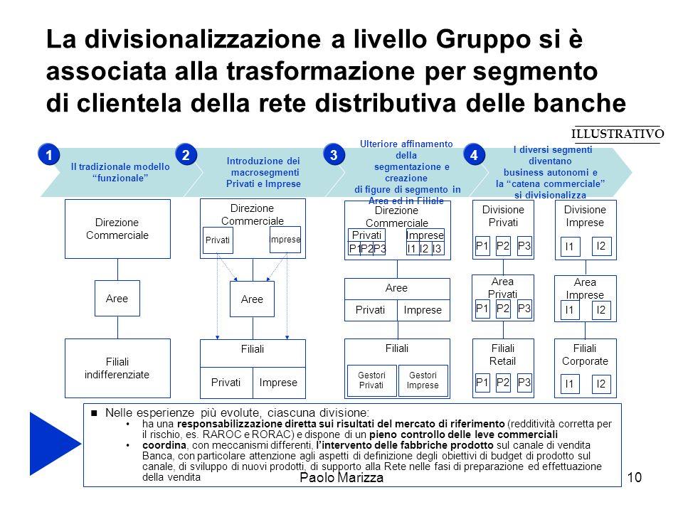 Paolo Marizza10 La divisionalizzazione a livello Gruppo si è associata alla trasformazione per segmento di clientela della rete distributiva delle ban